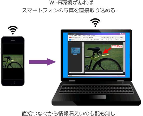 スマホの写真を直接取り込める!直接つなぐので漏えい心配もなし!紙文書をスマホで撮影、Wi-Fiで素早く撮メモに取り込みコメント書いて送信できます!!