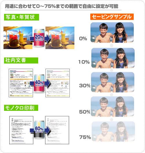 写真印刷は20%、年賀状の宛名印刷は40%、モノクロ印刷は60~75%など、お好みの設定でインク節約できます。