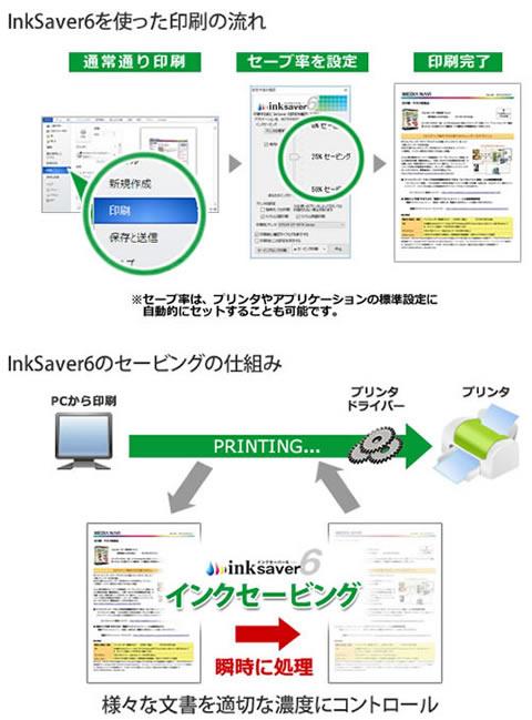 InkSaver6を使った印刷の流れを説明している画像