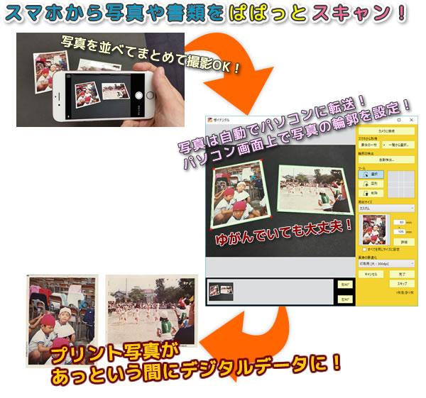 写真を並べてまとめて撮影、自動でパソコンに転送、パソコン上で写真の輪郭を設定、プリント写真があっという間にデジタルデータに!