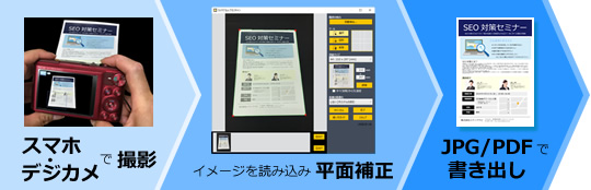 デジカメ・スマホで撮影→イメージを読み込み平面補正→JPG/PDFで書き出し