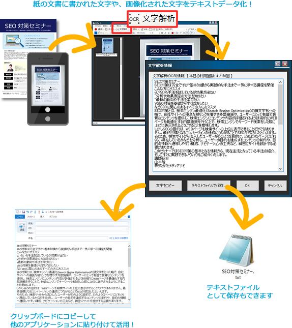 紙の文書に書かれた文字や、画像化された文字をテキストデータ化説明画像