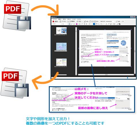 図形や文字を加えて出力可能、複数画像を一つのPDFにすることも可能