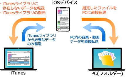 iOS⇔iTunes/PC転送イメージ