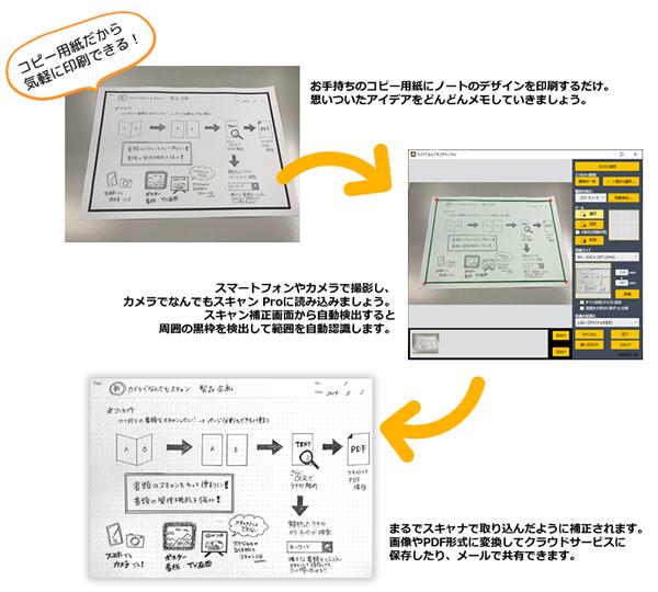 コピー用紙を使ってそれをノートにし、スキャンして使う使用例説明画像