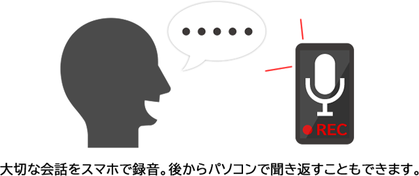 大切な会話をスマホで録音。後からパソコンで聞き返すこともできます。